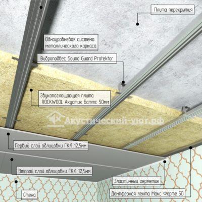 Звукоизоляция потолка под покраску